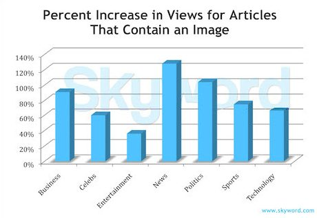 Percent increase in views for articles that contain image