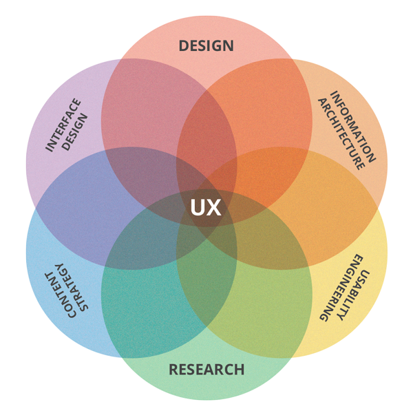 LeadVy UX Design