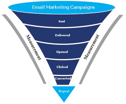 LeadVy Email Marketing