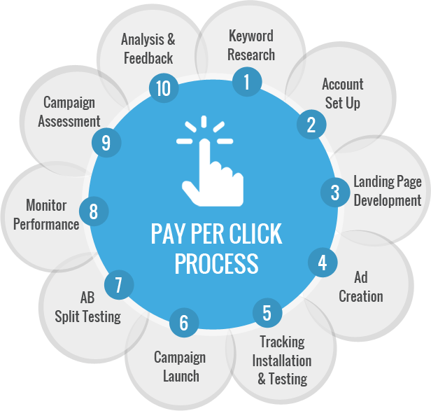 LeadVy pay per click process