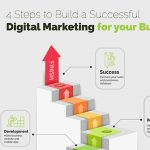 LeadVy 4 Steps for Successful Digital Marketing Business